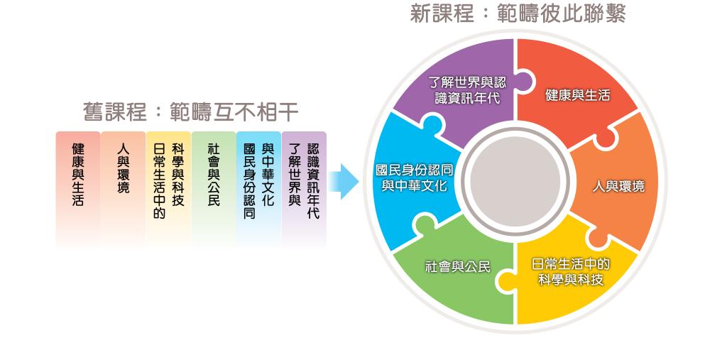 科學教育中的六個學習範疇間的關係